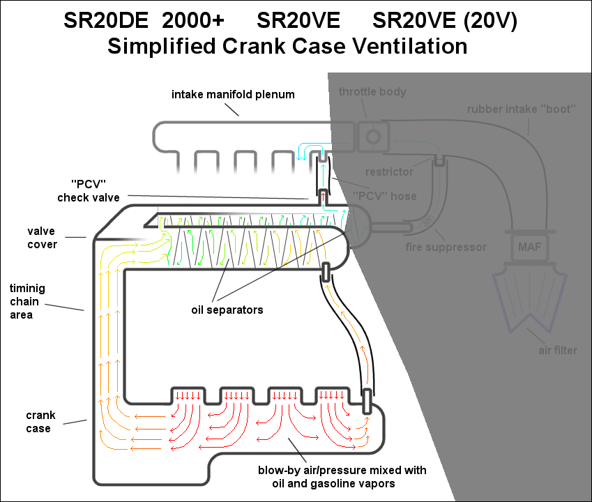 Pcv  Valve Cover Vacuum Setup